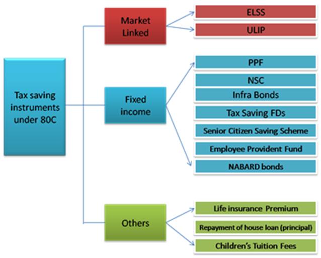 Tax Saving Schemes - Murti Investment